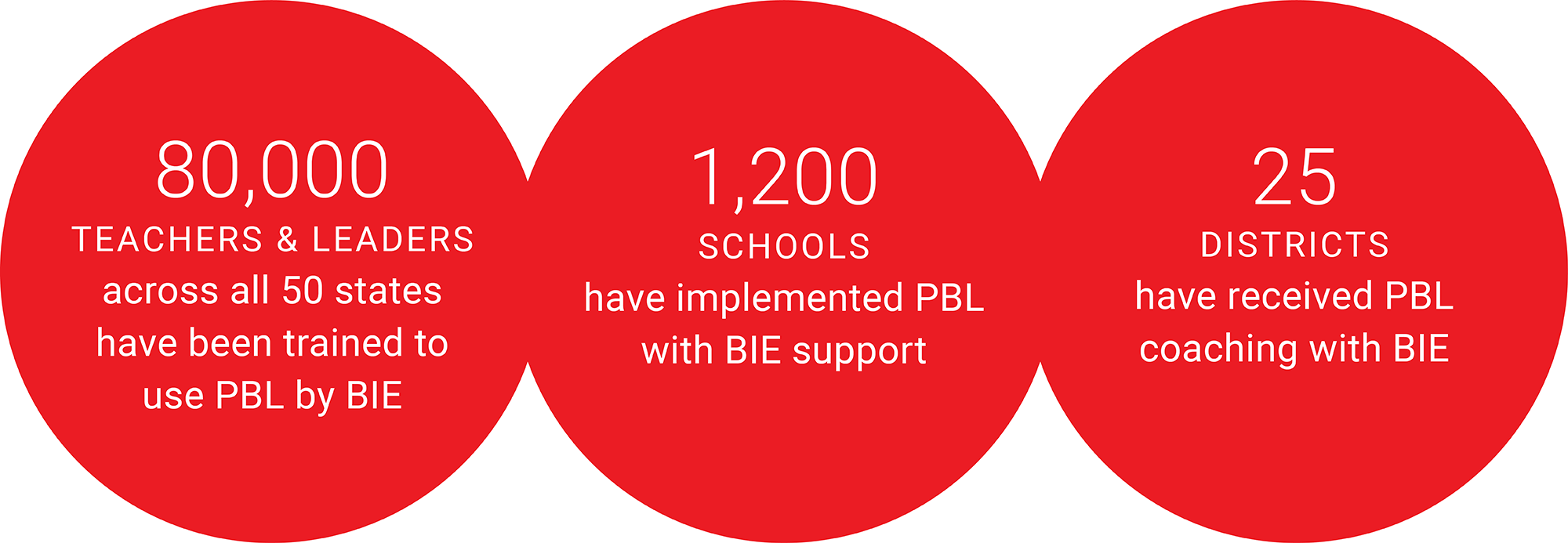 80,000 <em>teachers and leaders</em> across all 50 states have been trained to use PBL by BIE. 1,200 <em>schools</em> have implemented PBL with BIE support. 25 <em>districts</em> have received PBL coaching with BIE